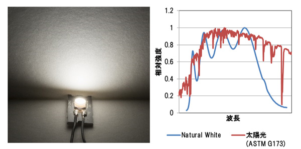 ナチュラルホワイト(Natural White)の特徴