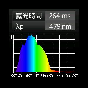水深の太陽光の波長